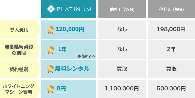 [他社との比較表] 導入費用:PLATINUM 120,000円、他社1 なし、他社2 198,000円。 最低継続契約の期間:PLATINUM 1年(機種による)、他社1 なし、他社2 2年。契約種別:PLATINUM 無料レンタル、他社1 買い取り、他社2 買い取り。ホワイトニングマシーン費用:PLATINUM 0円、他社1 1,100,000円、他社2 500,000円。